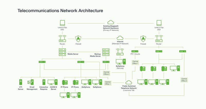 LIO-eDiscovery-WhitePaper-(Network-Diagram)-Jun18.jpg